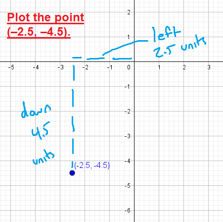 When plotting points with fractions or decimals, just move a fraction of the units. For example, to plot (-2.5, -4.5), move 2.5 units left and 4.5 units down.