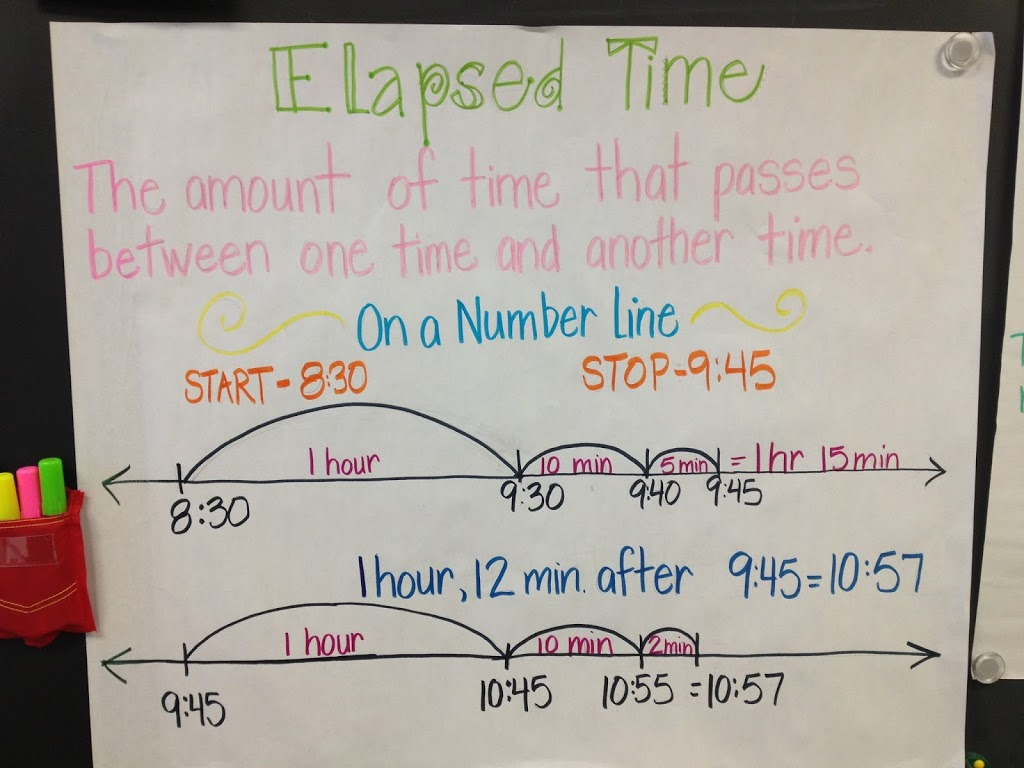 Strategies For Elapsed Time