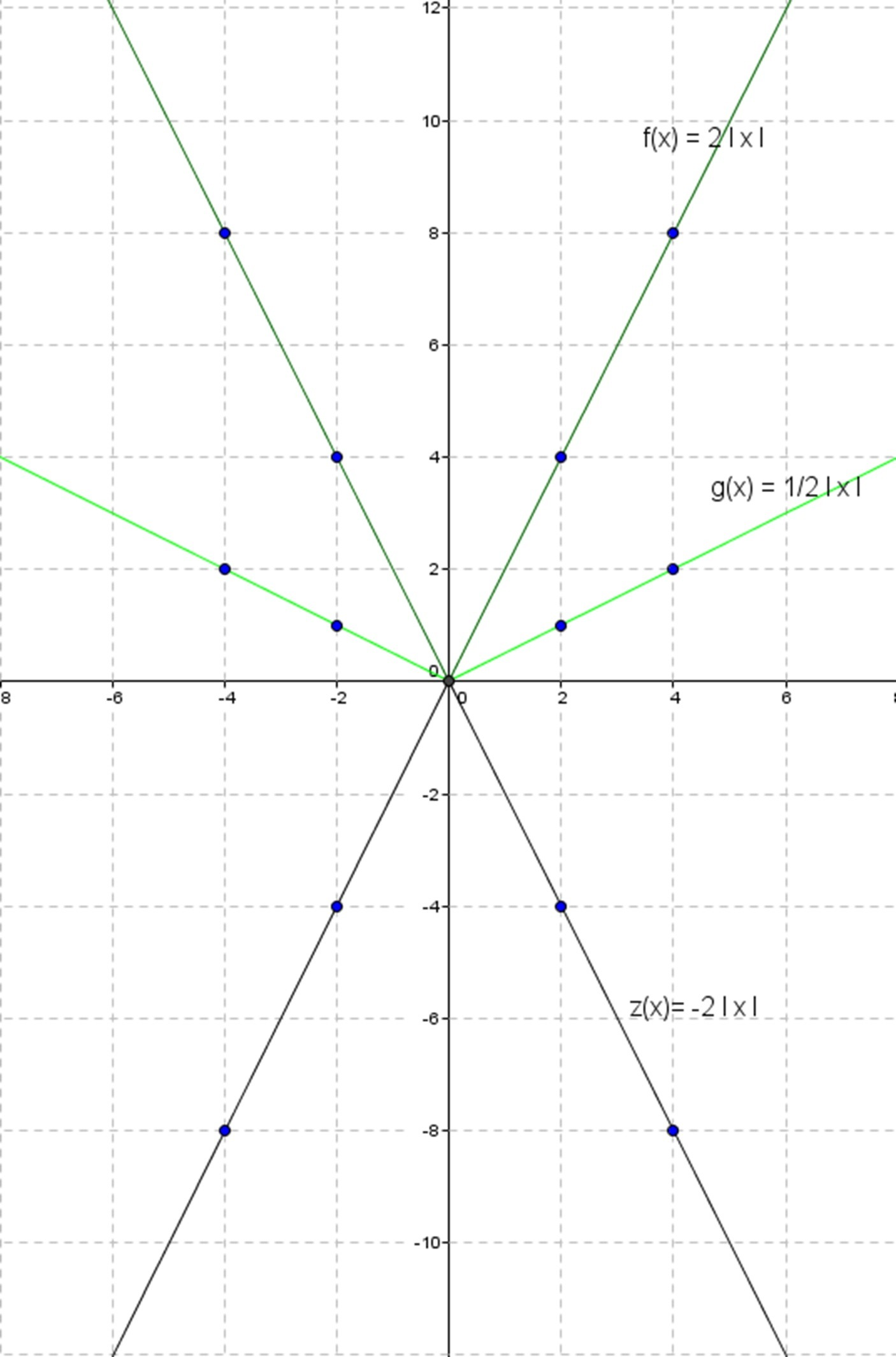Absolute Value Of Three Different Functions