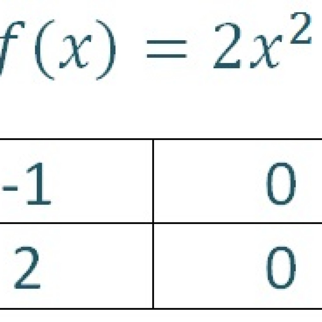 Function 2x2