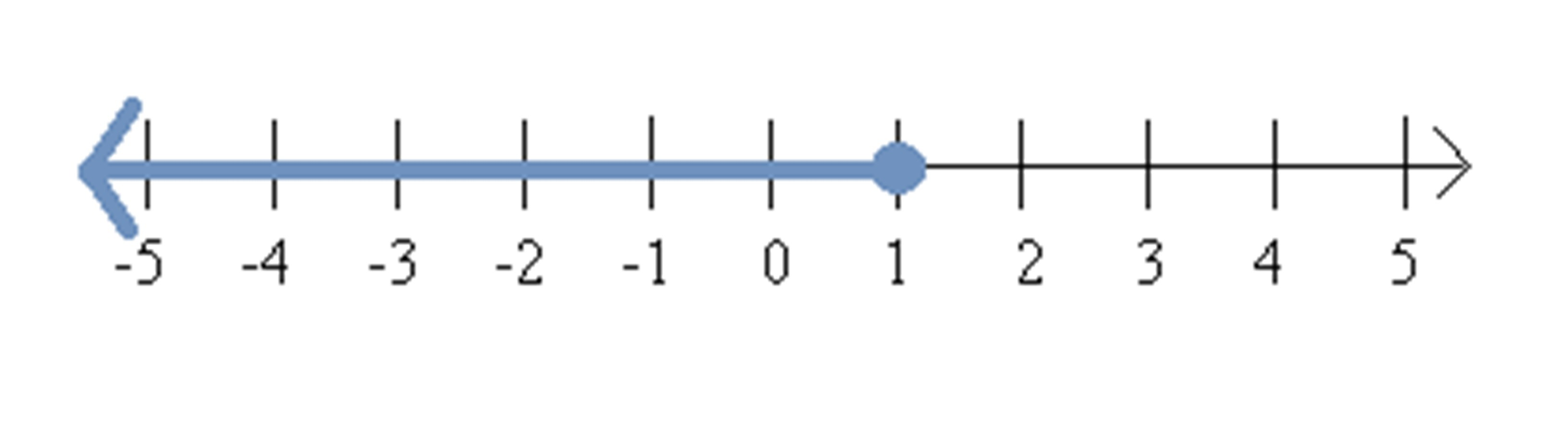 Number Line Equation Solver