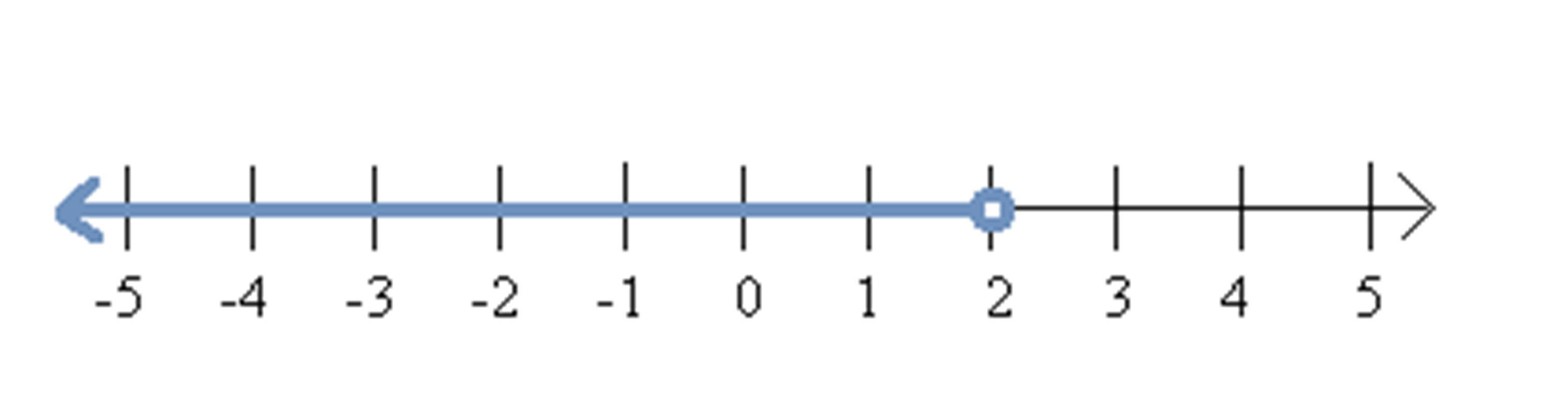 Open Interval Example