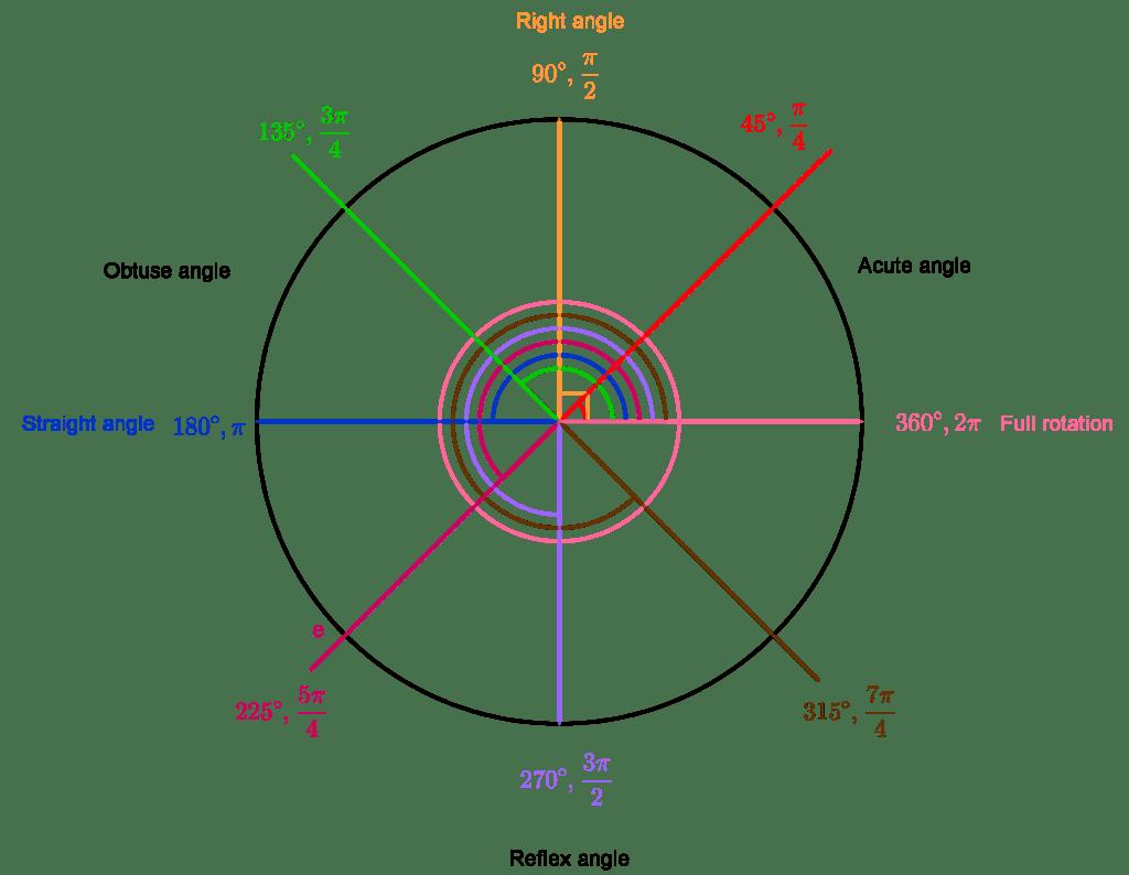 Angles Measures