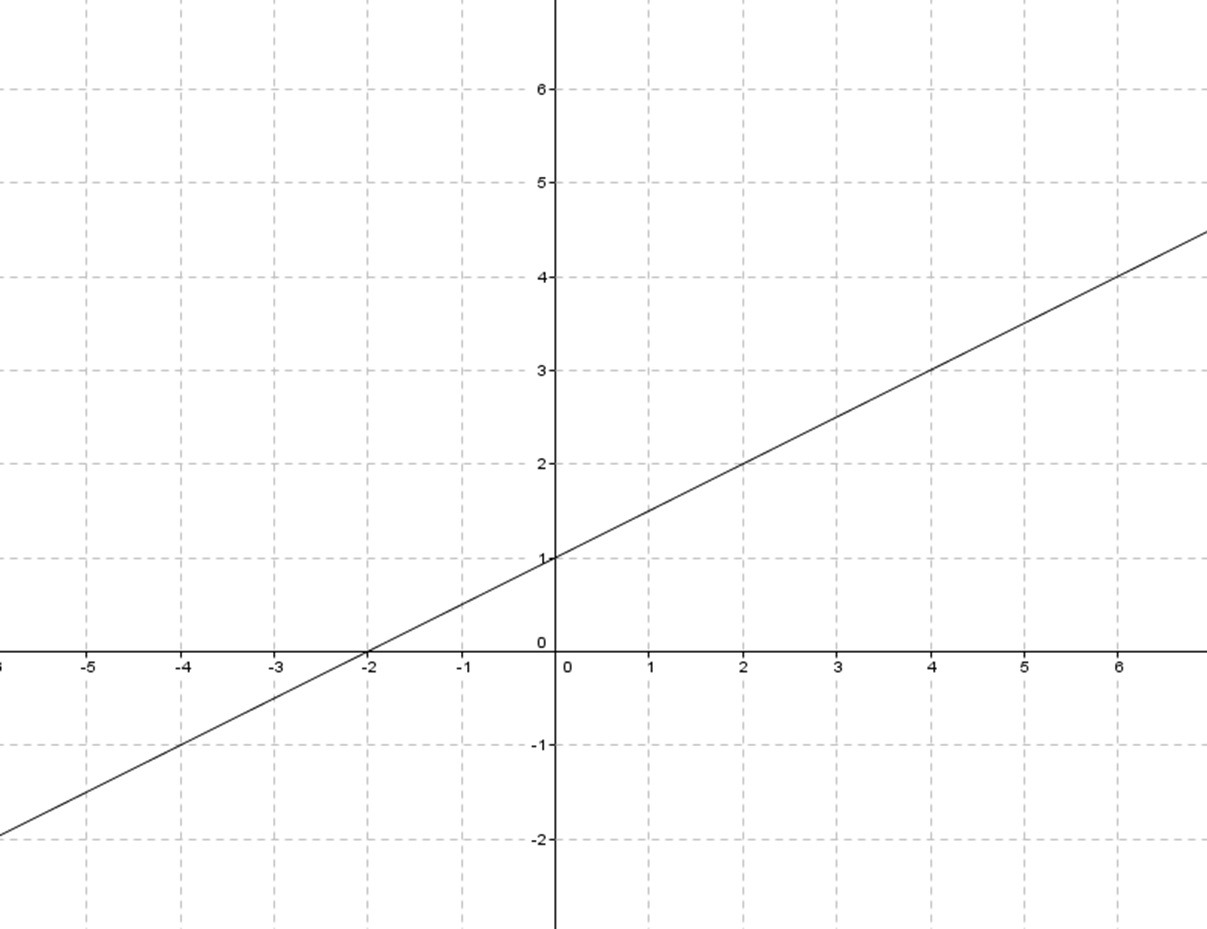 Calculating Slope Of Given Line