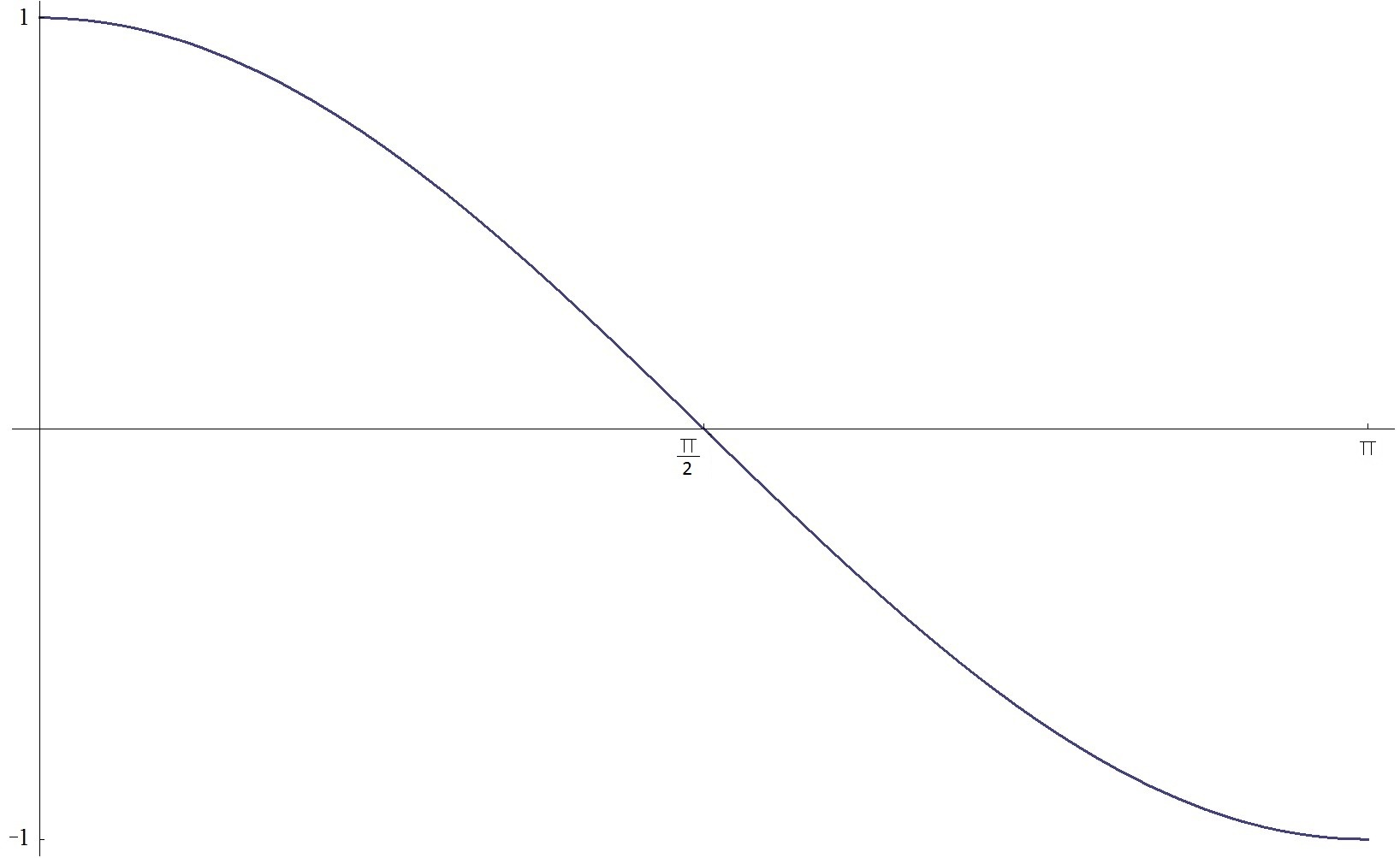 Graph Of Function Arccosx