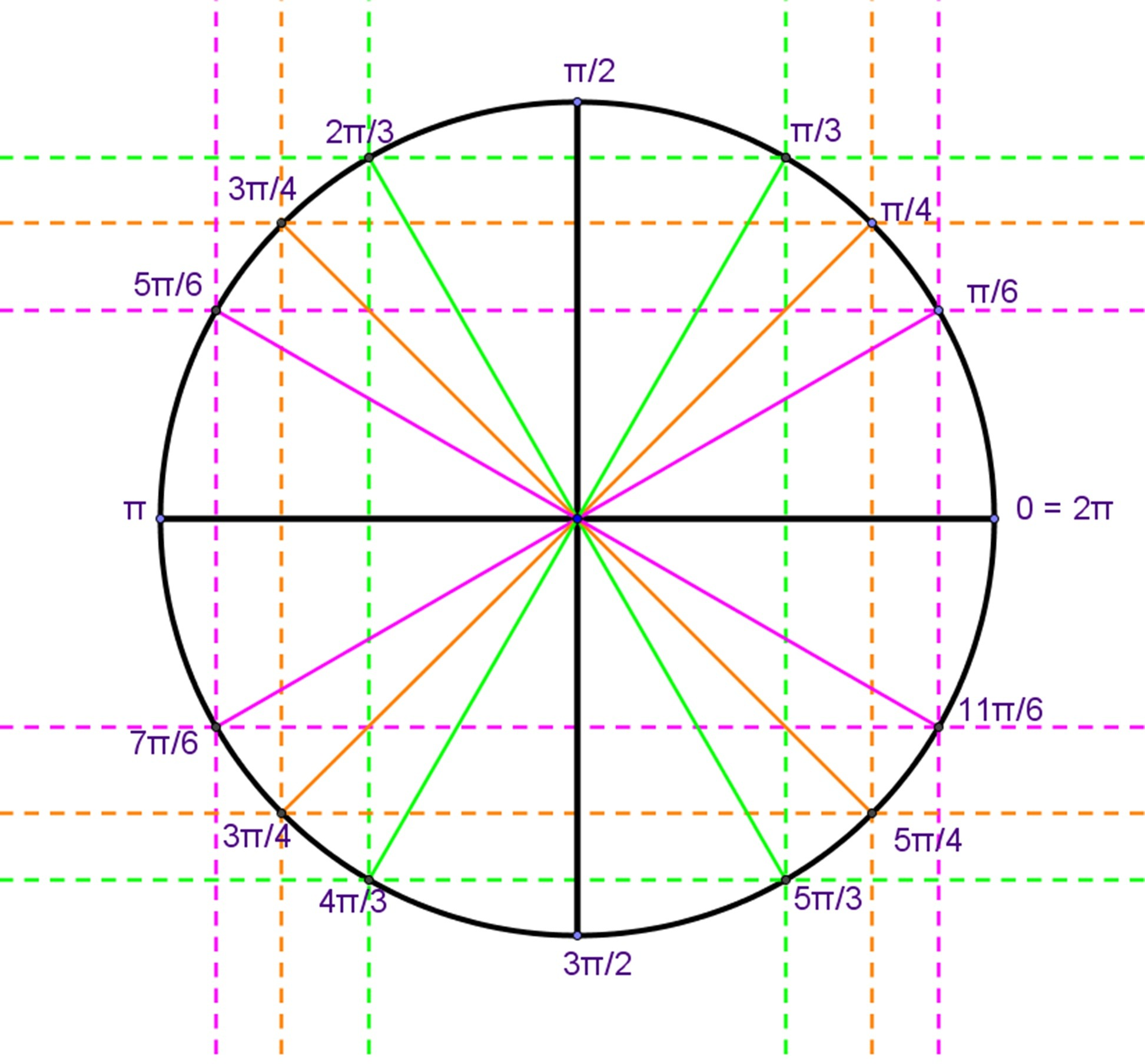 Pattern For Radians On Unit Circle Unit Circle Definition Of Trigonometric Functions Trig