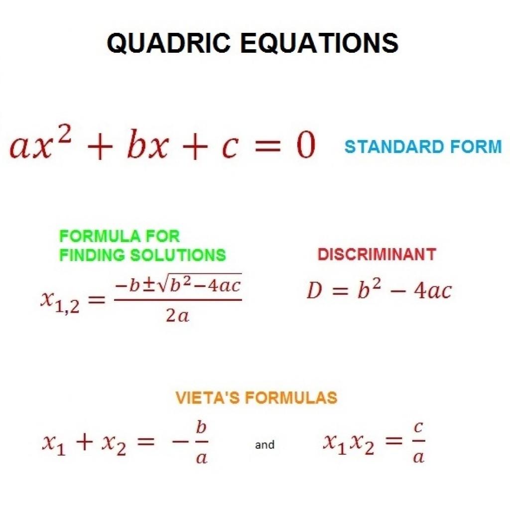 Imaginary Roots Of Quadratic Equation Calculator