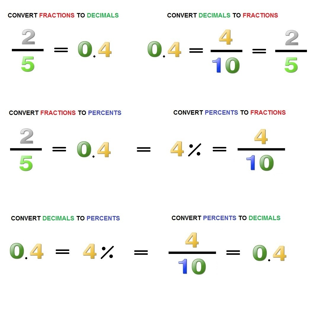Worksheet Converting Between Percents Decimals And