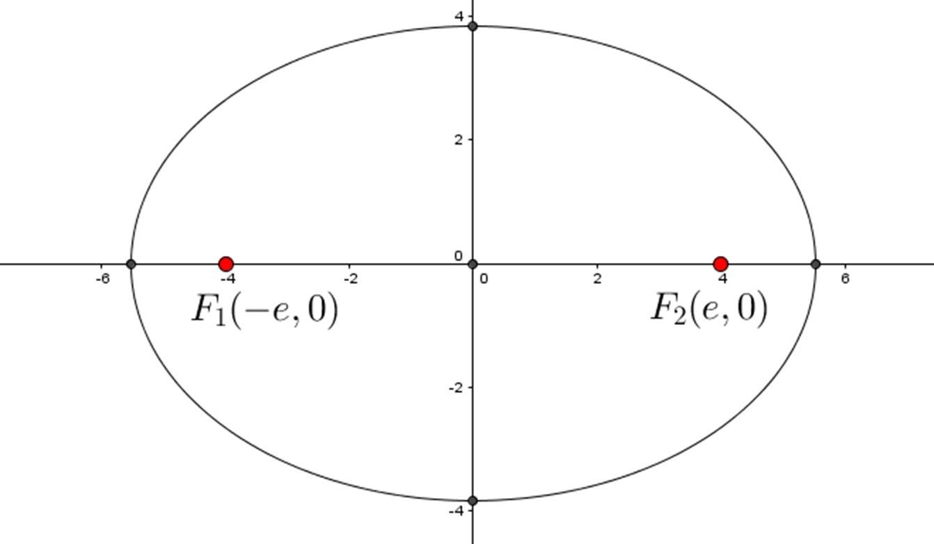 Equation For Ellipse