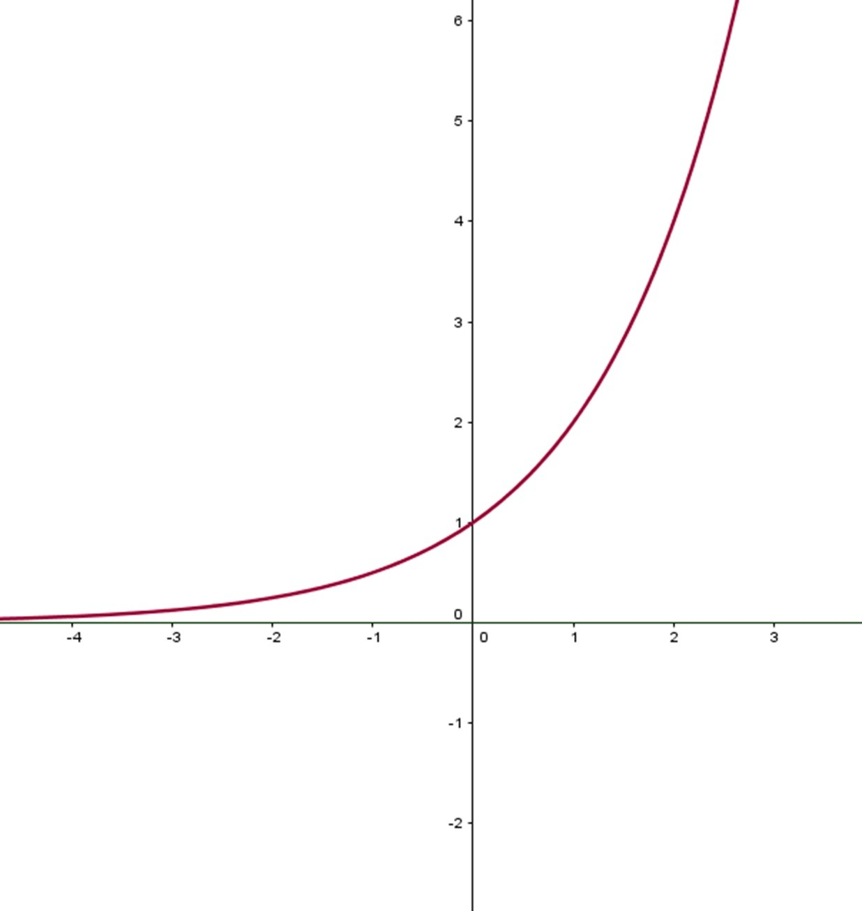 Graphing Rational Functions And Asymptotes