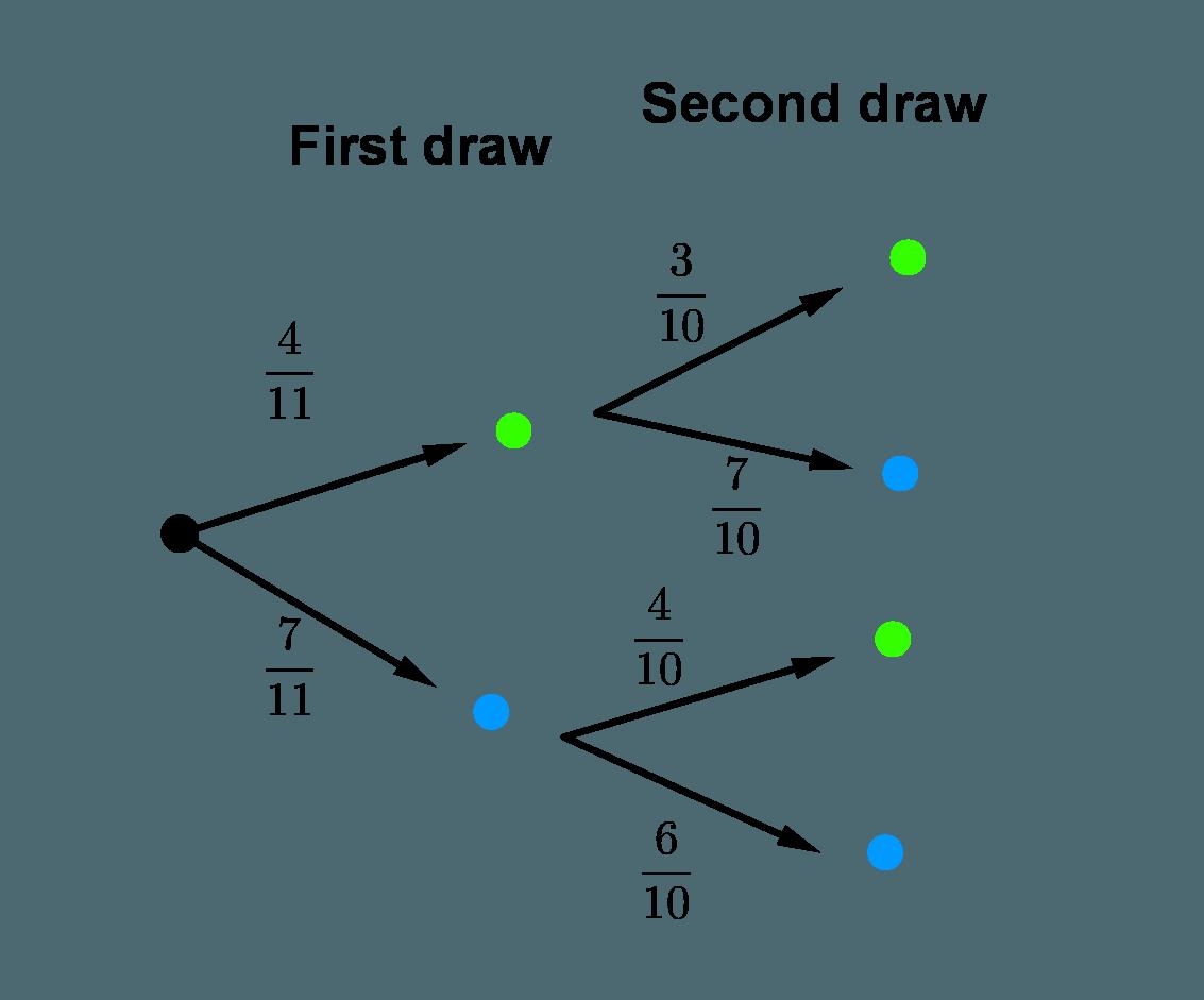 33 Tree Diagram Math Definition