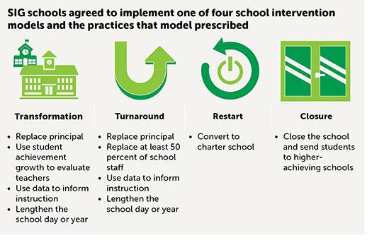 school improvement grants