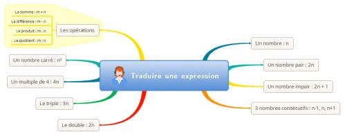 traduire-une-expression