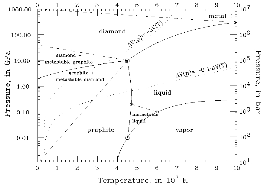 carbon_phase_diagram carbon phase diagram bainite