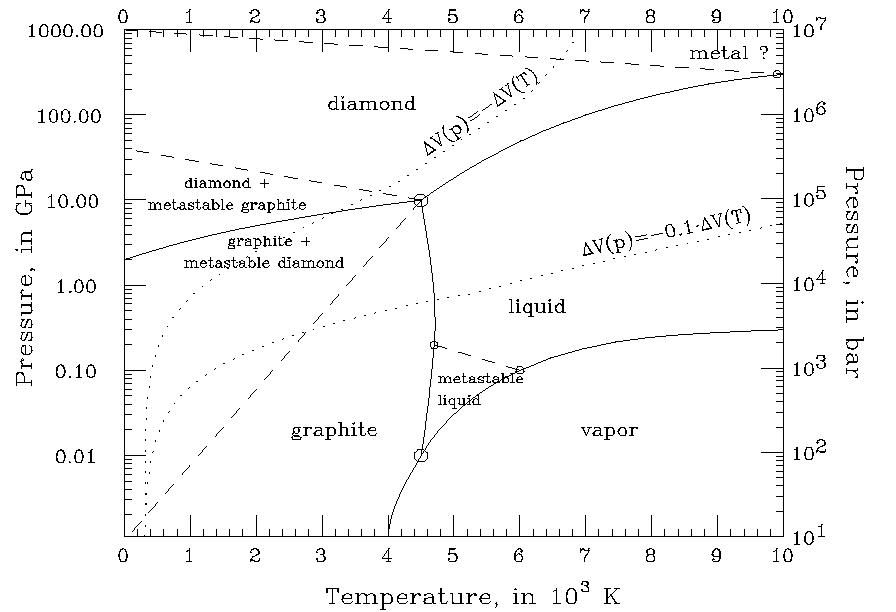 temperature--pressure diagram for carbon