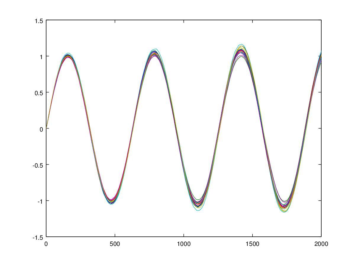 Software Di Simulazione Di Sistemi Stocastici Insigmema