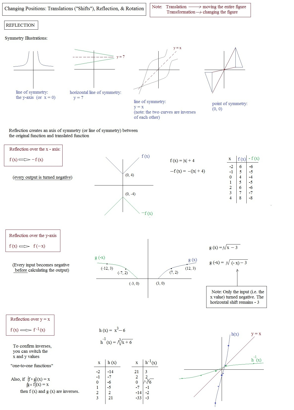 Worksheet Translations Reflections And Rotations