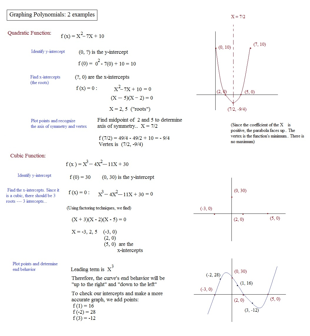 Worksheet 2 5 Zeros Of Polynomial Functions