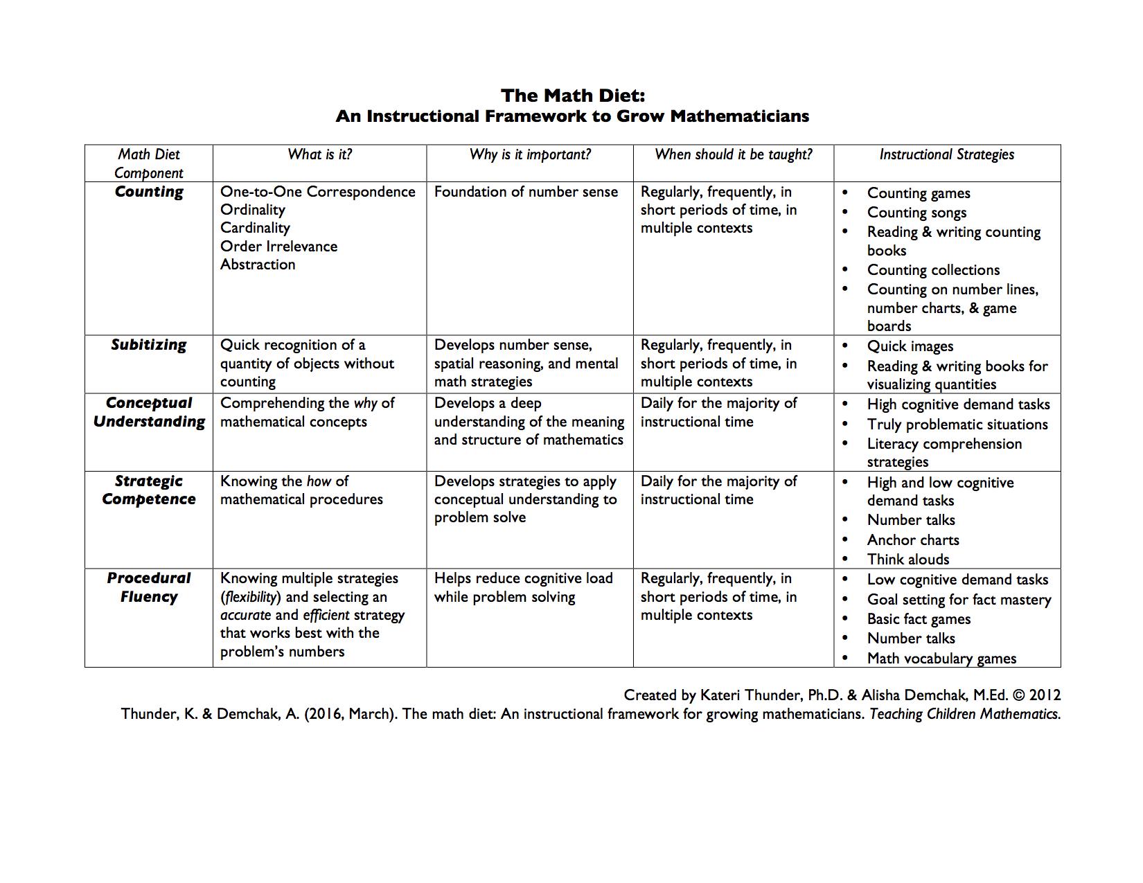 Math Literacy Portfolio