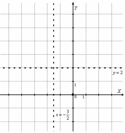 Көлденең асимптоталарды табудың жеңілдетілген формуласы