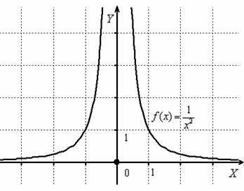 X sinus функциясы x-де