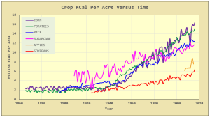 KCal per acre yield improvements over time