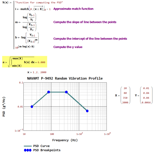 Figure 4: My Calculation for the RMS g Level.