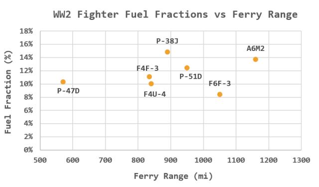 Figure 2: Fuel Fraction versus Ferry Range.