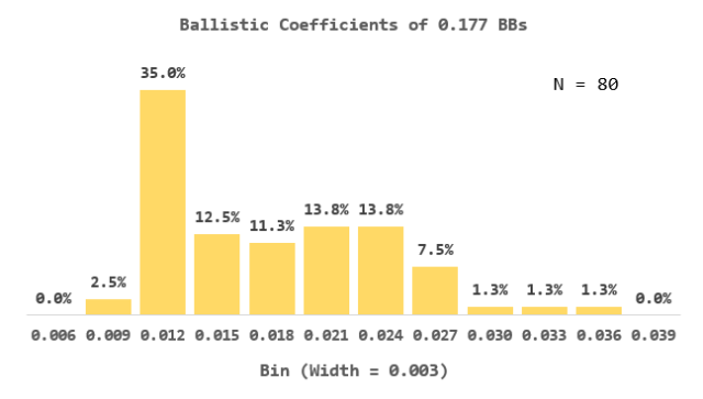 Figure 2: Distribution of BB Ballistic Coefficients from 80 different BBs.