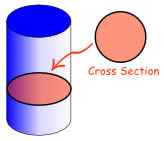 cross-section of a cylinder