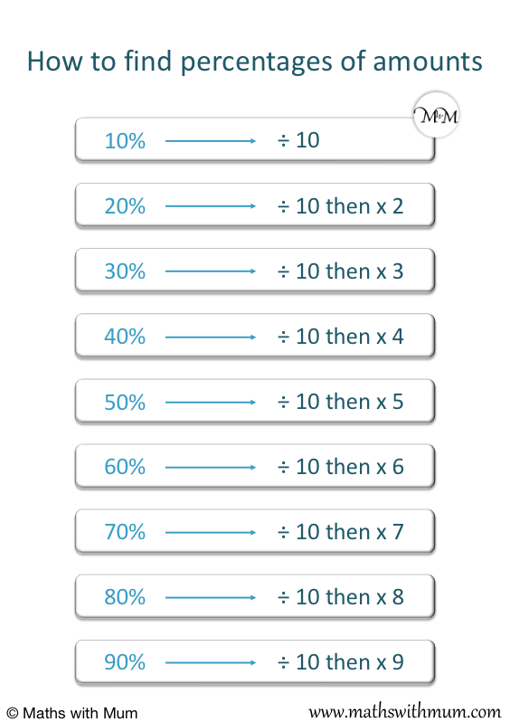 poster showing how to find multiples of 10% of a number