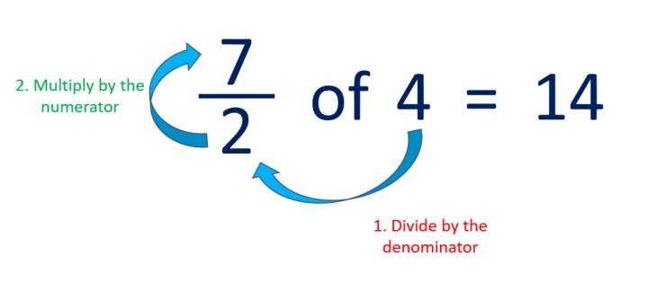 finding an improper fraction of an amount