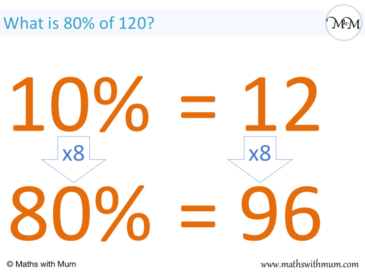 how to find 80% of a number 120