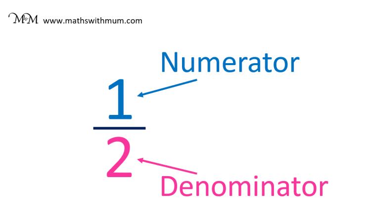 finding the numerator and denominator