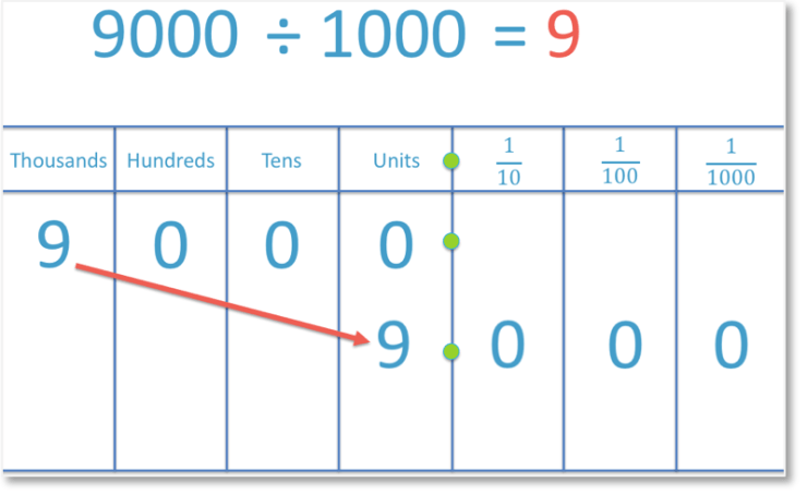example of dividing 9000 by 1000