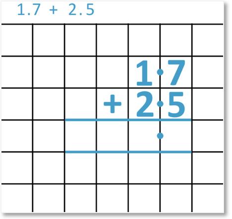 adding two decimals 1.7 + 2.5 with column addition