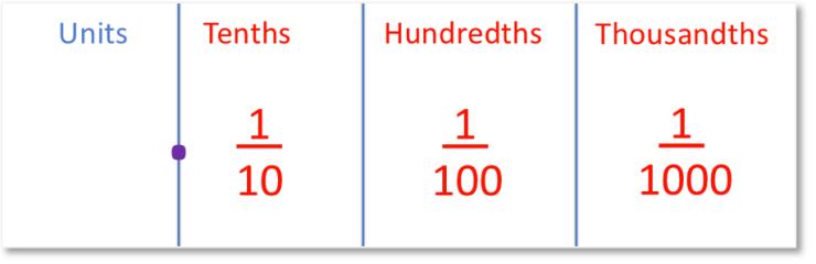 decimal place value columns
