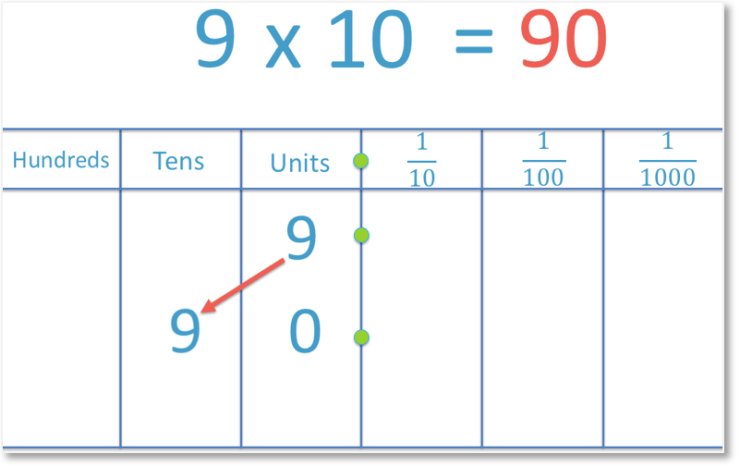 multiplying 9 by 10 by moving the digit one place to the left