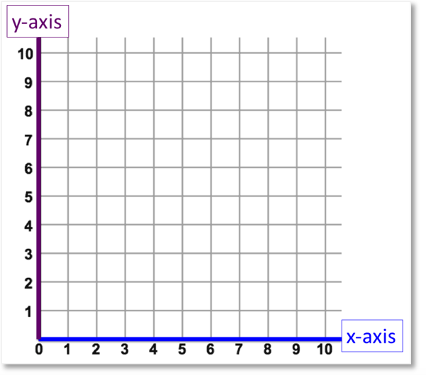 x and y axes shown on a cartesian plane