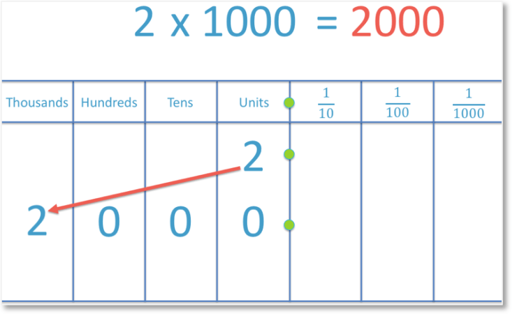 example of multiplying 2 by 1000