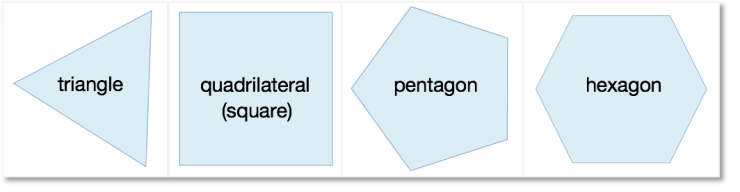 Examples of regular shapes