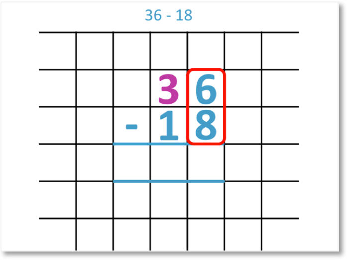 36 - 18 column subtraction example of regrouping