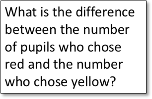 What is the difference between the number of pupils who chose red and the number who chose yellow