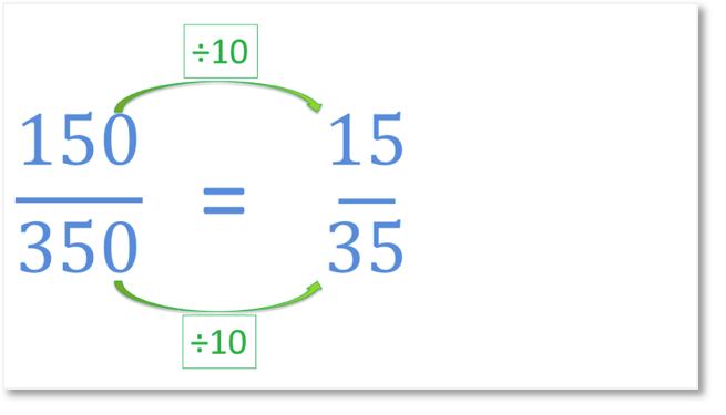 reducing the fraction 150 out of 350