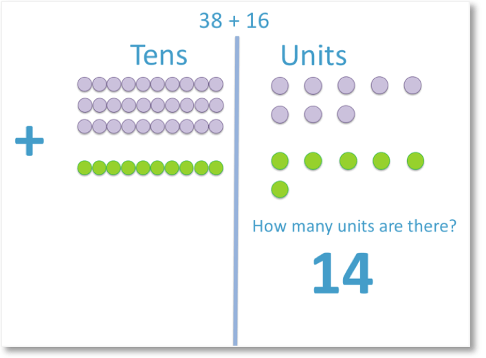 counting the units in the column addition of 38 + 16 using counters