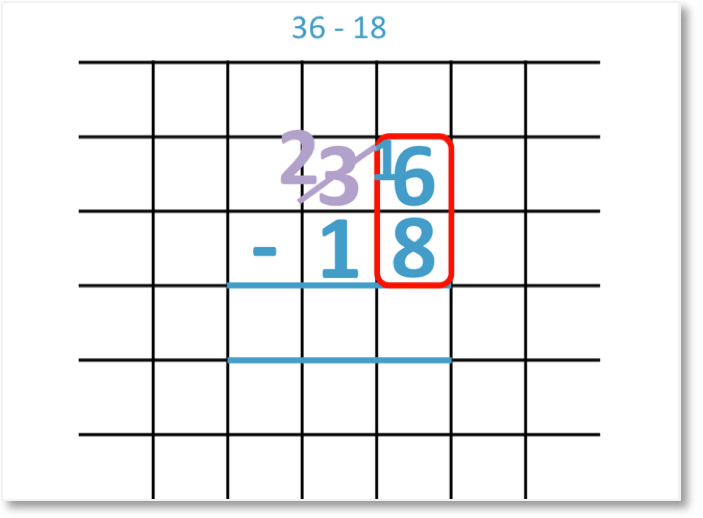 the regrouping step shown in the subtraction of 36 - 18