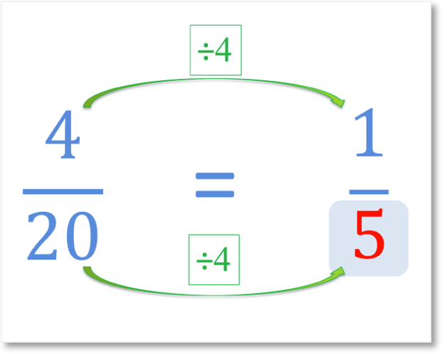 answer to a missing denominator question that is equivalent to one fifth