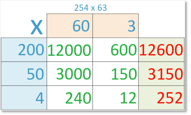 grid method of multiplication of 254 x 63 with all box calculations shown and adding the bottom row