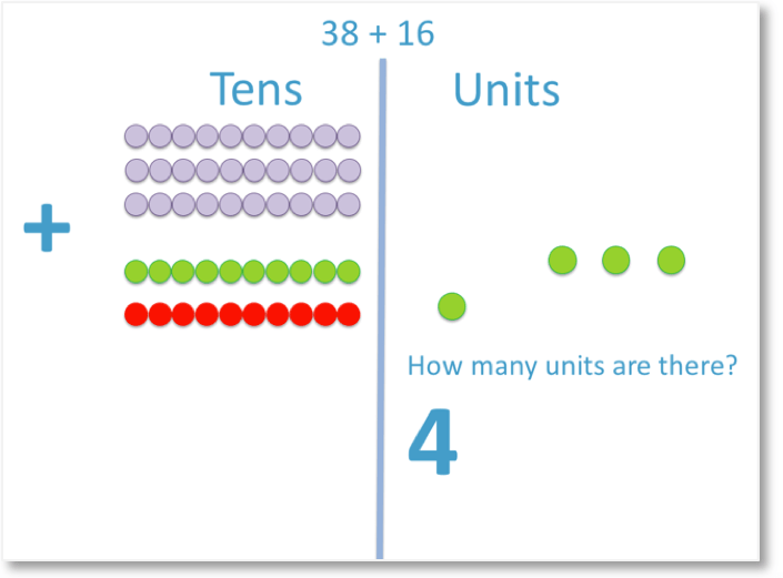 38 + 16 shown with counters with the tens carried over