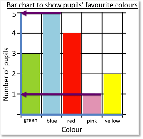 Reading a bar chart to show that 5 pupils chose blue and 1 pupil chose pink